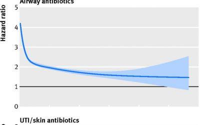 No hay relación causal entre el uso de antibióticos y el asma infantil