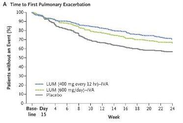 Lumacaftor-ivacaftor en pacientes con fibrosis quística homocigotos para la mutación Phe508 del CFTR