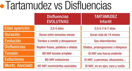 Tipos de disfluencias450