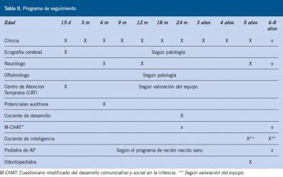 Seguimiento del niño prematuro en la consulta de atención primaria