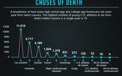 ECG en la evaluación de los deportistas