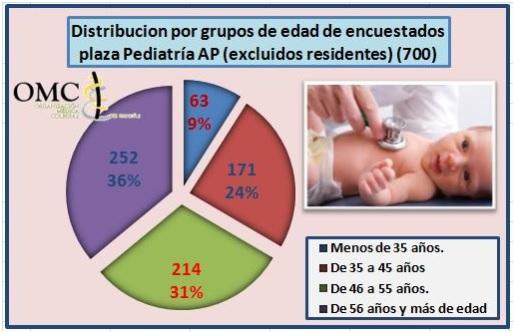 Encuesta sobre la situación del Médico de Atención Primaria en España en 2015 OMC