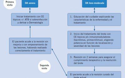 Algoritmo manejo de dermatitis atópica en Atención Primaria