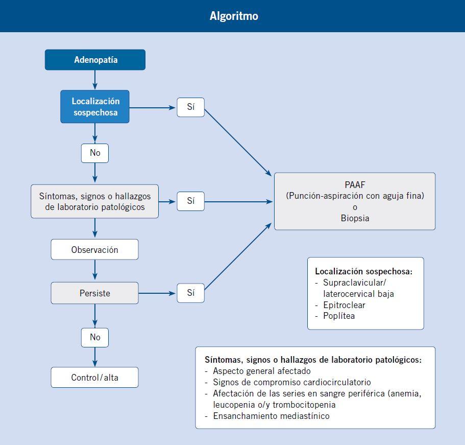 algoritmo-sospecha-adenopatia