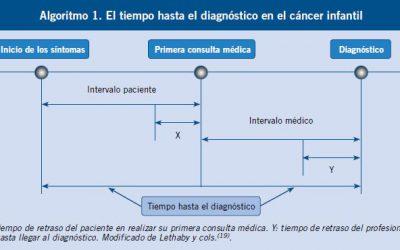 El tiempo hasta el diagnóstico en el cáncer infantil