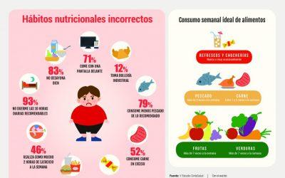 Siete de cada diez niños y niñas españoles comen con una pantalla delante