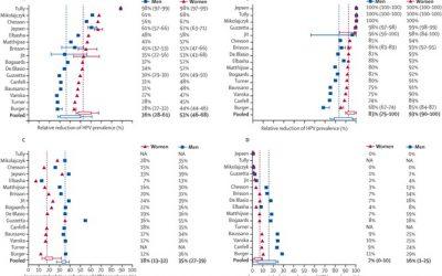 Vacunación predictiva frente al papiloma
