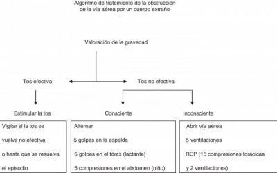 Actualización sobre RCP pediátrica