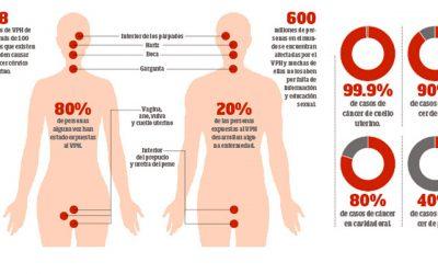 Influencia de la recomendación de vacunar de VPH en varones sobre la cobertura vacunal