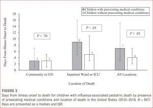 Mortalidad por gripe, también en Pediatría