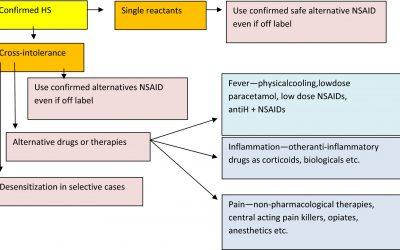 Diagnóstico y tratamiento de reacciones de hipersensibilidad a fármacos antiinflamatorios no esteroideos en niños y adolescentes