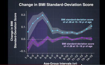 Aceleración del IMC en la primera infancia y riesgo de obesidad sostenida