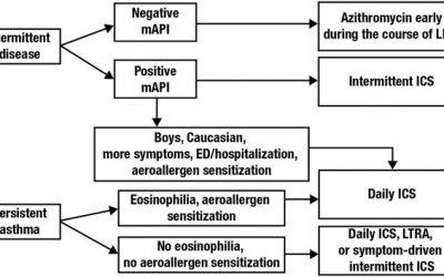 La intervención temprana en el asma: ¿influye sobre el remodelado de la vía aérea y mejora los resultados a largo plazo?