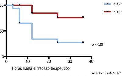 ¿Cuál es el flujo inicial idóneo en la oxigenoterapia de alto flujo para el tratamiento de la bronquiolitis en las plantas de hospitalización?