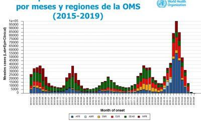 El sarampión pasa de estar erradicado a convertirse en un problema real en Europa