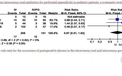 Apendicitis perforada en pacientes pediátricos: ¿es comparable la antibioterapia secuencial intravenosa/oral a la intravenosa exclusiva?