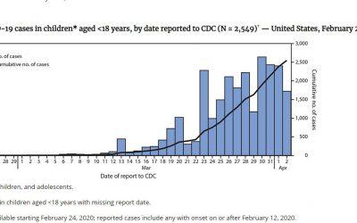 Enfermedad por coronavirus 2019 en niños – Estados Unidos, del 12 de febrero al 2 de abril de 2020