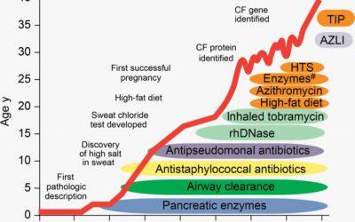 Avances en fibrosis quística
