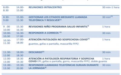 Propuesta de abordaje y organización de las consultas de pediatría de Atención Primaria en la pandemia por SARS-COV-2 (otoño-invierno 2020-2021)