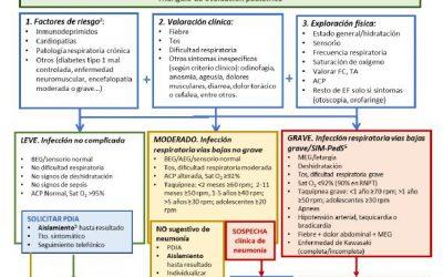 Publicada la actualización del documento de manejo pediátrico en atención primaria del COVID-19