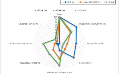 Síndrome inflamatorio multisistémico en niños asociado a COVID-19
