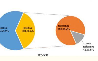 Comparación de diferentes métodos diagnósticos en la neumonía adquirida en la comunidad por M. pneumoniae