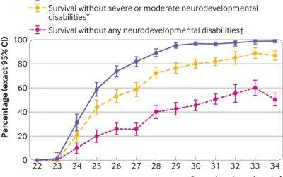 Características del neurodesarrollo a los 5 años en nacidos pretérmino