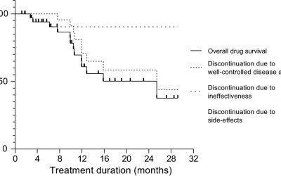 Seguridad y eficacia de omalizumab para el tratamiento de la urticaria crónica