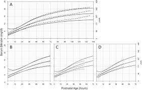 Nuevo nomograma de bilirrubina sérica específica por hora para recién nacidos ≥35 semanas de gestación